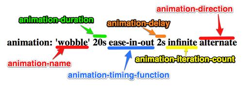 <span class='schwords'>CSS3</span>中Animation动画的定义和调用