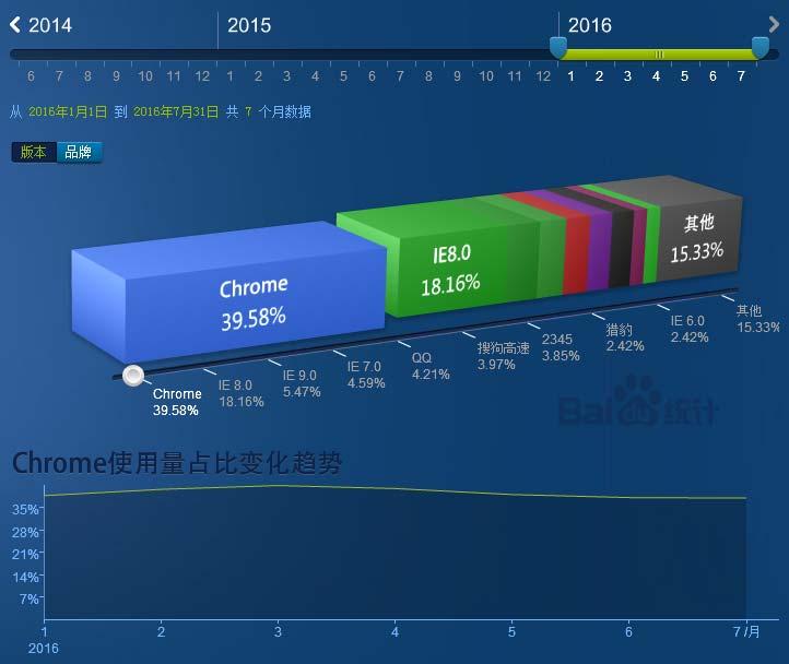 2016近大半年浏览器、分辨率和操作系统市场份额数据