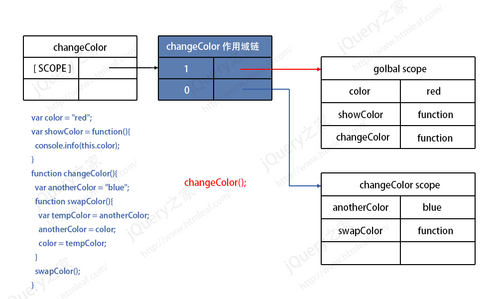 函数的作用域链-1