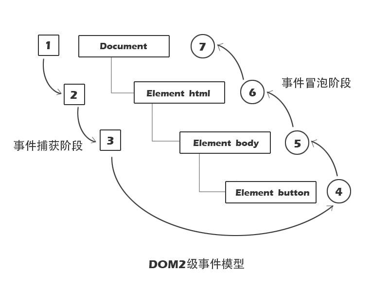 DOM2级事件模型