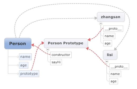 谈谈关于JavaScript中的类和继承