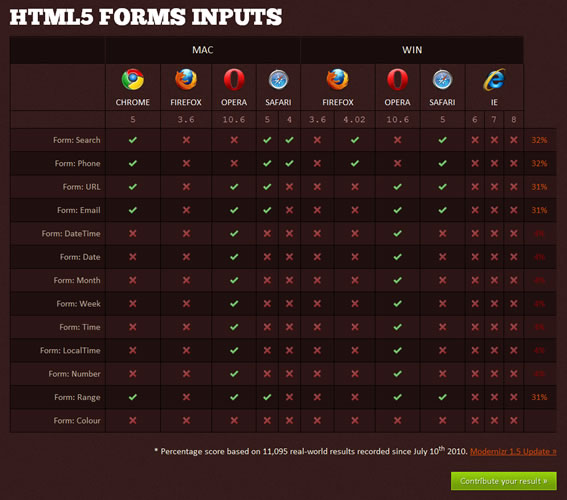 Modernizr为<span class='schwords'>HTML5</span>和CSS3而生