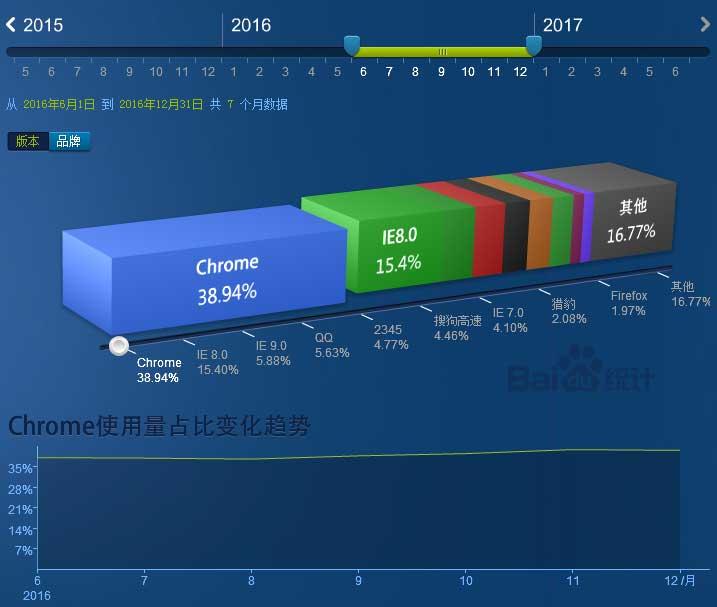 2017上半年浏览器、分辨率和操作系统市场份额数据分析
