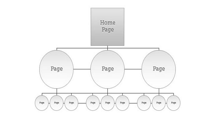 10条必知的网页导航菜单设计原则