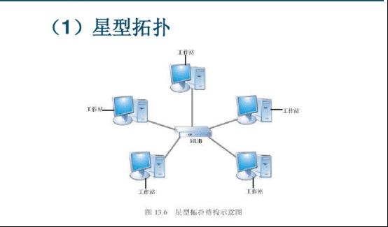 局域网的应用(数据链路层)