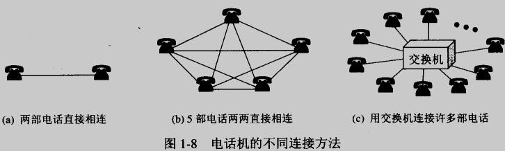 电路交换和分组交换的详情