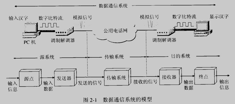 数据通信系统的模型