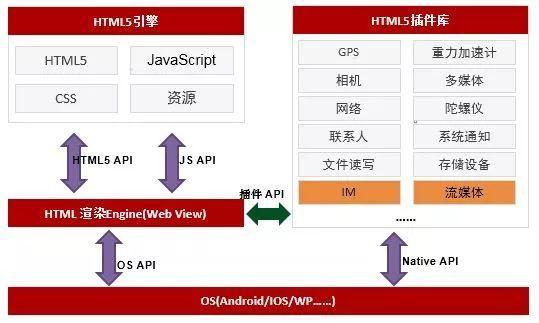 <span class='schwords'>HTML5</span>移动应用研发与产业化的设计规划