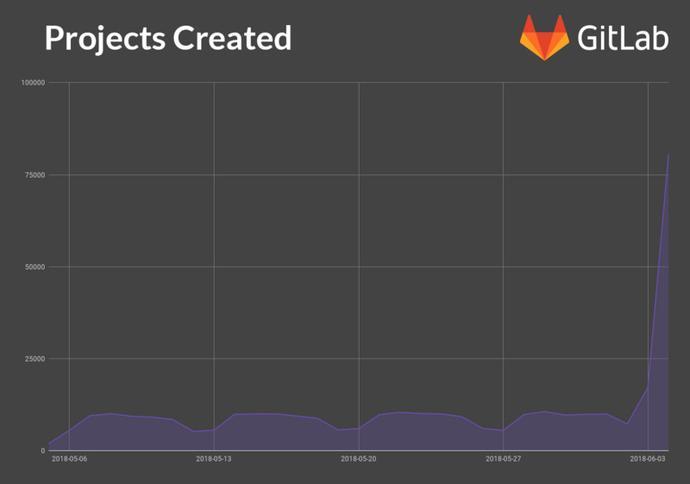 微软收购GitHub,谷歌投资的GitLab成最大受益者?