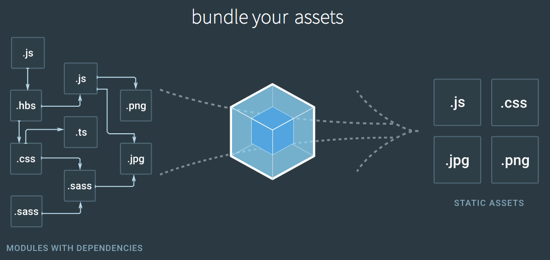 学习当前最热门的前端资源打包工具:Webpack