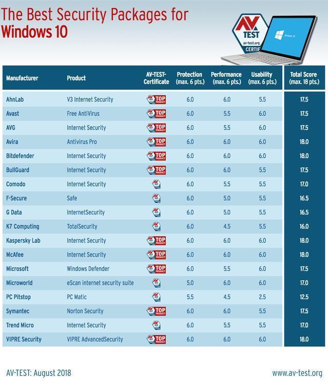 Windows 10杀毒软件排行出炉:第二名亮了