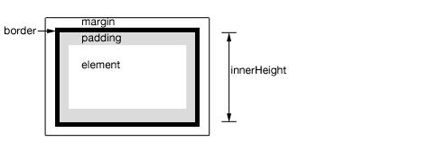 分享TIPS:如何分别用JS和jQuery获取屏幕高度
