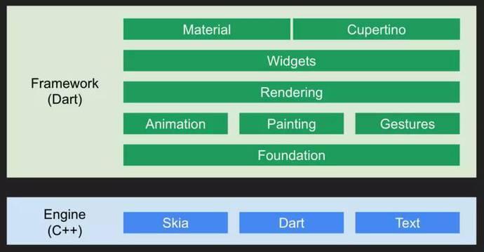 <span class='schwords'>Web前端</span>开发者的新选择:Flutter