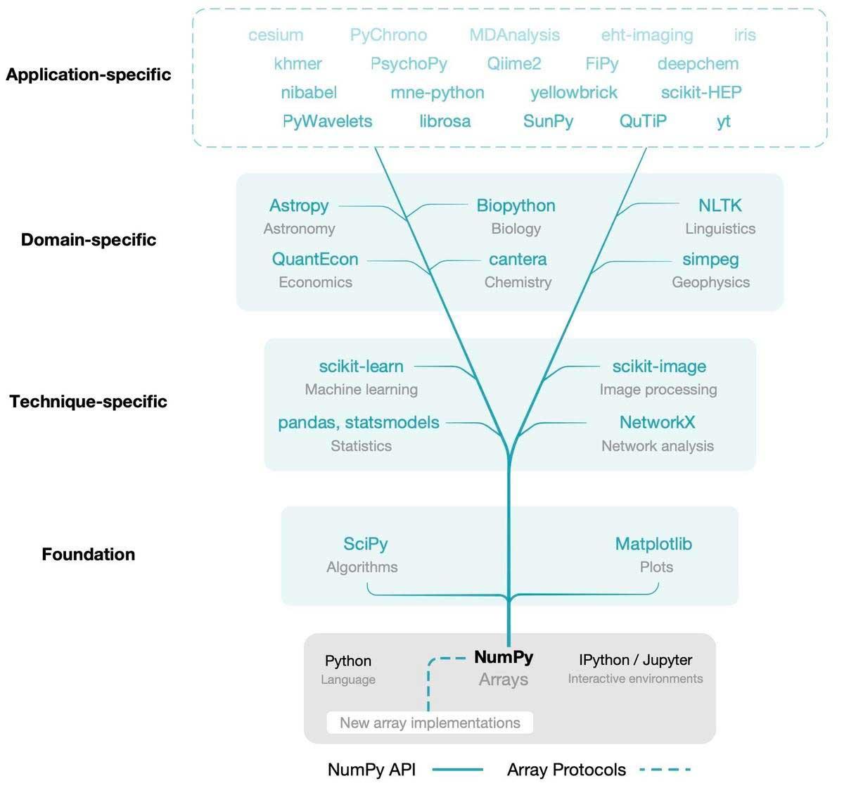 numpy-2020-tree-of-projects.jpg