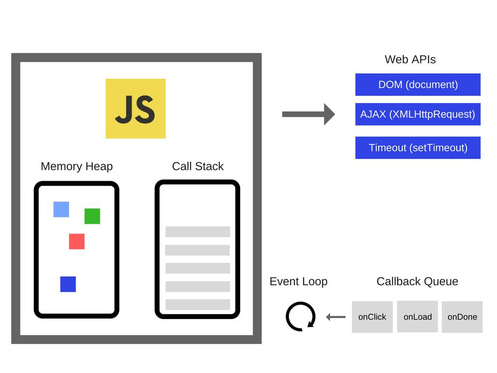 前端开发:简单谈谈JavaScript执行模型